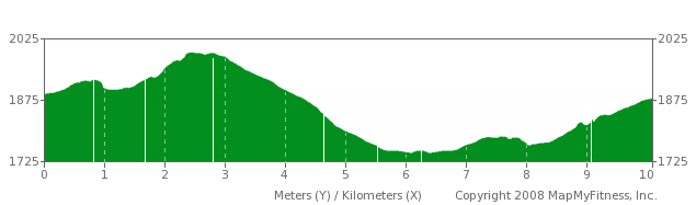 Bromo 10K Course Elevations (BromoMarathon.com)