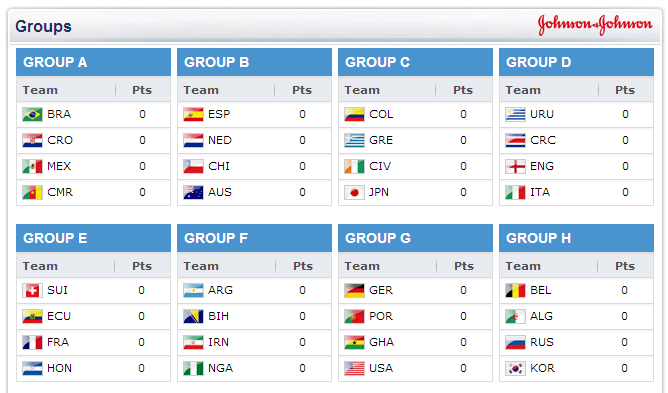 Group Stage World Cup 2014