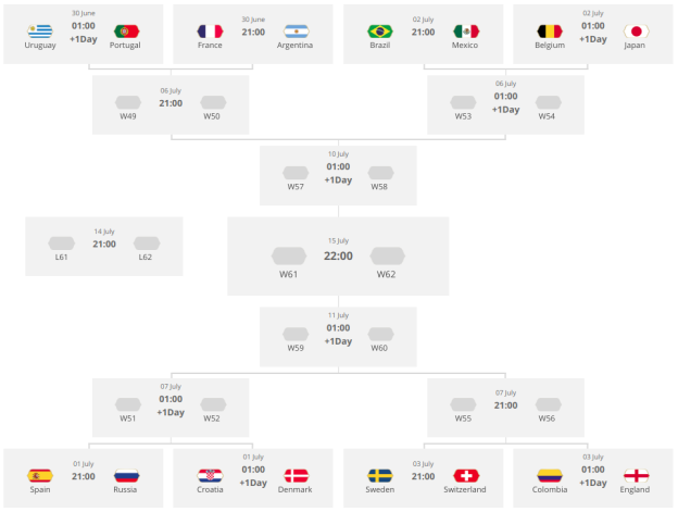 Bagan Fase Gugur Piala Dunia 2018 (screencaptured from https://www.fifa.com/worldcup/matches/?#knockoutphase)