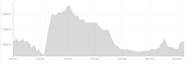 Profil elevasi rute yang ditempuh